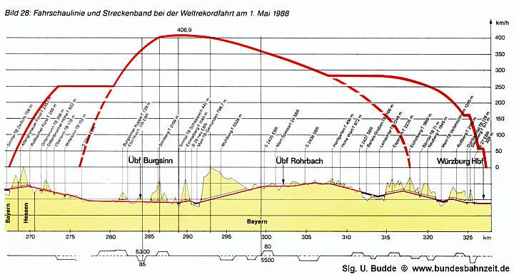 Die Bundesbahnzeit - 400 km/h - die Rekordfahrten des ICE/V im April ...