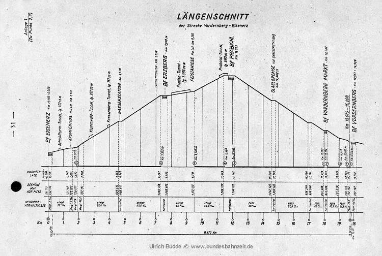 http://www.bundesbahnzeit.de/dso/Erzberg/b02-Erzbergbahn_Hoehenprofil.jpg